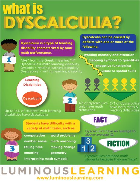 Dyscalculia is a type of learning disability characterized by math difficulties. Children with dyscalculia are intelligent students who are talented in many ways, but need extra math help to succeed.