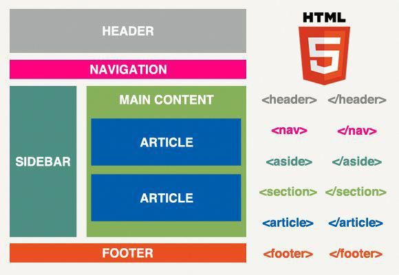 Html5 Structure Webdeveloper Web Design Programs Web Design Tools Simple Web Design