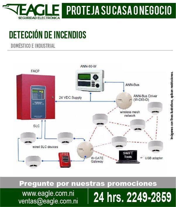 Envios Masivos Nicaragua: EAGLE Seguridad Electronica