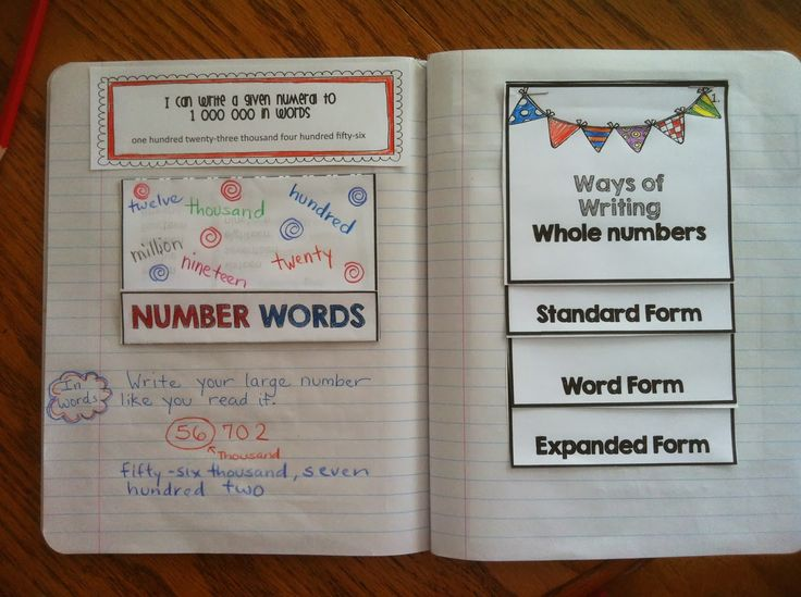 Great tips for starting to use Interactive Math Journals