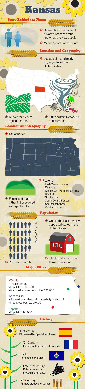 Infographic view of Kansas Facts Kansas