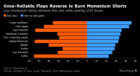 Hedge Fund Momentum Trade Blows Up With Losses Worst Since 2009 - Bloomberg