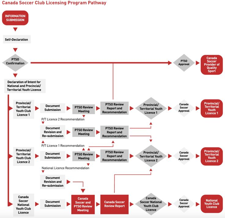 Canada Soccer Club Licensing Program Canada soccer
