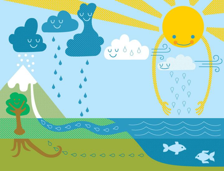 One of our favorite water cycle illustrations especially for younger students the image of the suns rays reaching down to draw up water is a great way to