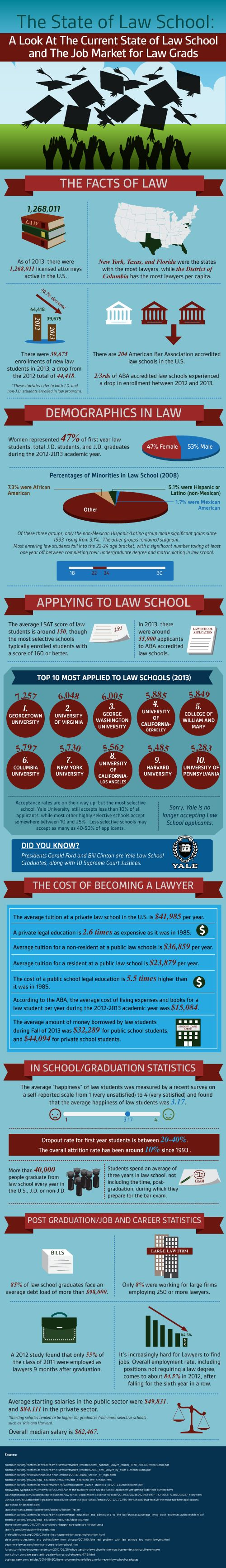 job hopping resume%0A Curious if Law School is right for you  Check out our collection of the  latest law school stats to help you make an informed decision