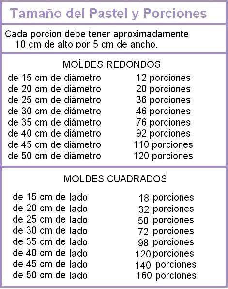 Porciones según medida