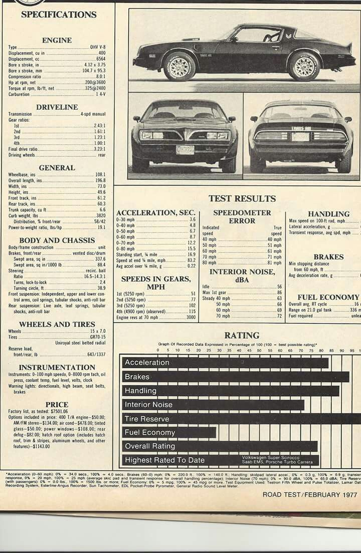 Pontiac Trans Am test specs