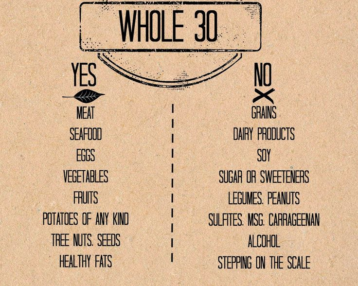 Whole 30 Yes No printable poster. Whole30: Week 1.