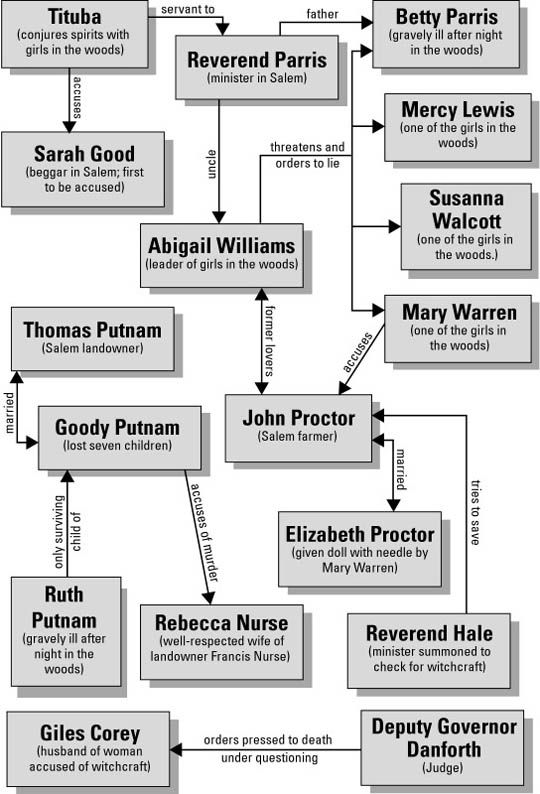 The Crucible Characters..Handy for those unfamiliar with the play.  **good to do with any novel as review**