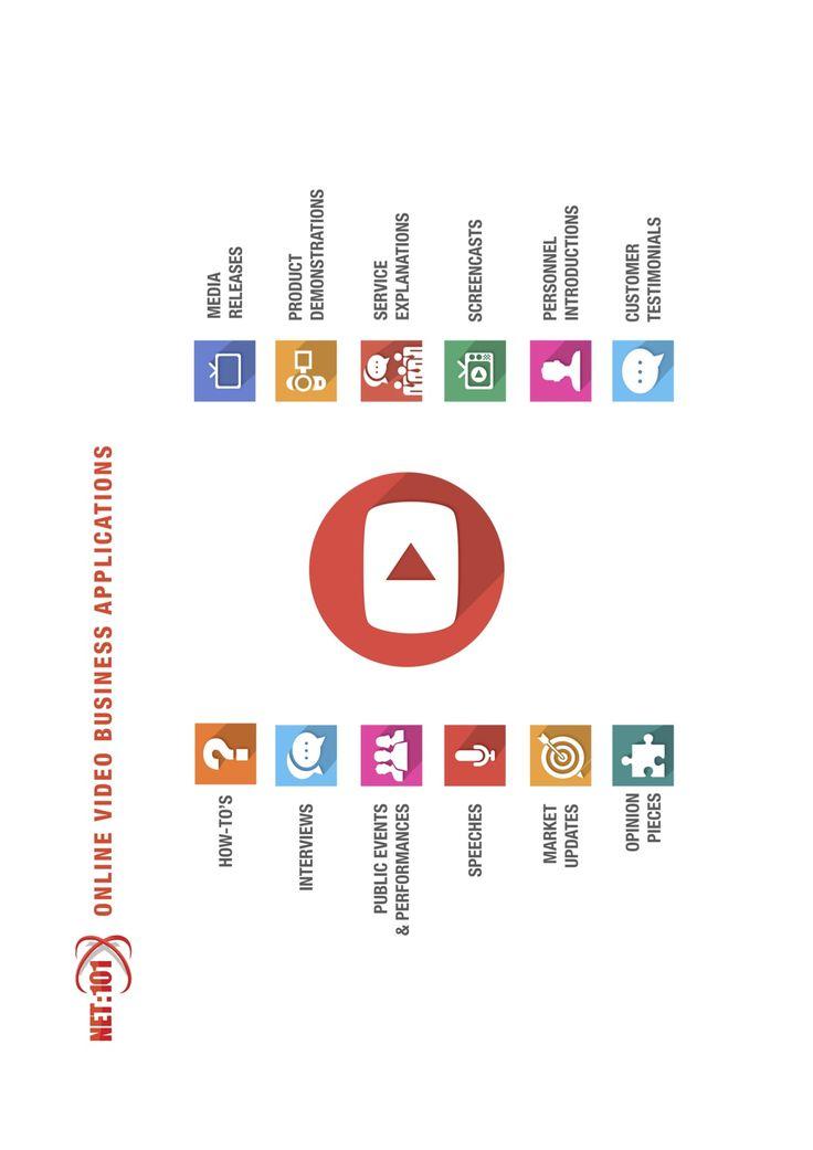YouTube Video Business Use Cases. #net101 #socialmedia