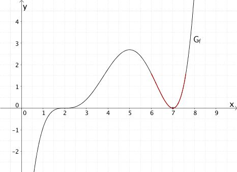41 best Mathematik Klausur Q11/1 Bayern images on Pinterest