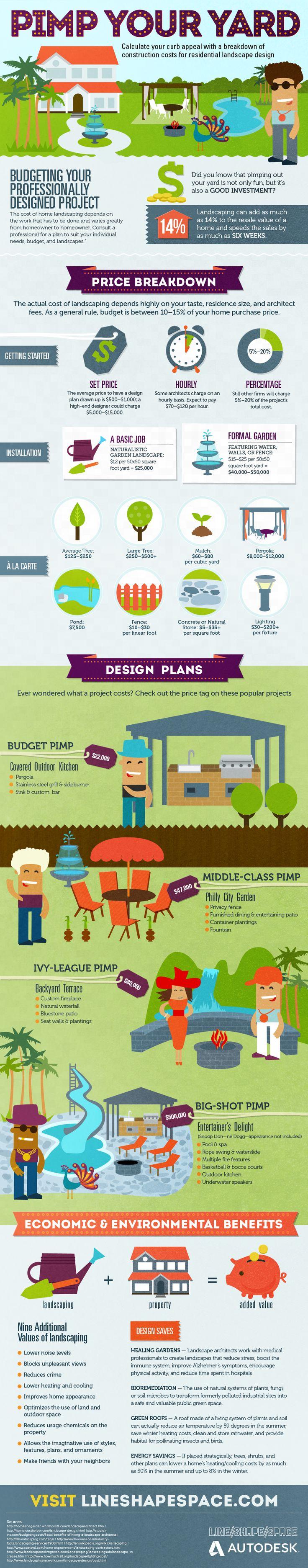 Infographic | Pimp Your Yard: Advantages of Residential Landscape Architecture - Land8.com