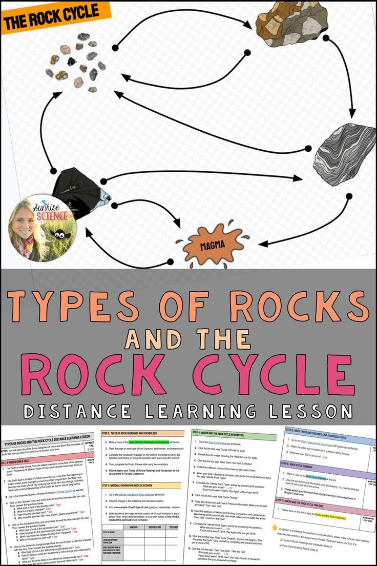 Types Of Rocks And The Rock Cycle Distance Learning Lesson In 2020 Rock Cycle Distance Learning Middle School Science Experiments