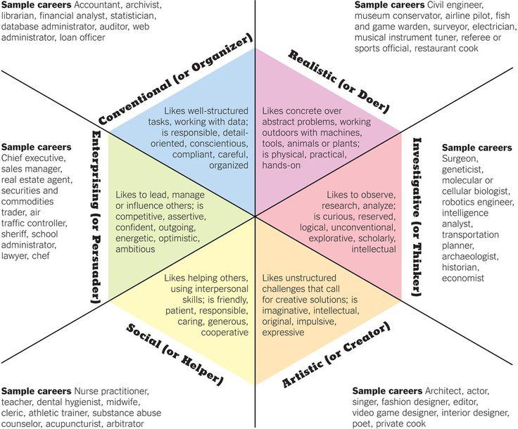 Krumboltz Career Choice Theory