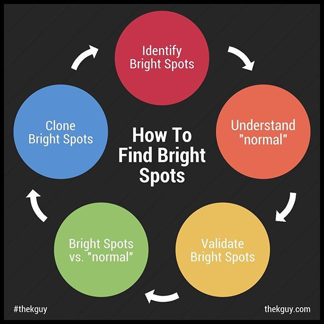 """How to look for bright spots in your organization who can share agile practices and avoid the """"not invented here"""" problem . . . #brightspots #positivedeviance #switchhowtochangethingswhenchangeishard #infographic #chipheath #danheath #notinventedhere"""