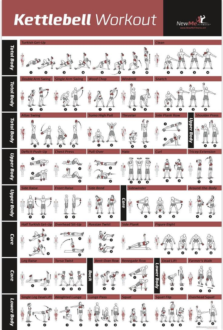 Kettlebell Workout Exercise Poster Laminated - Home Gym ...
