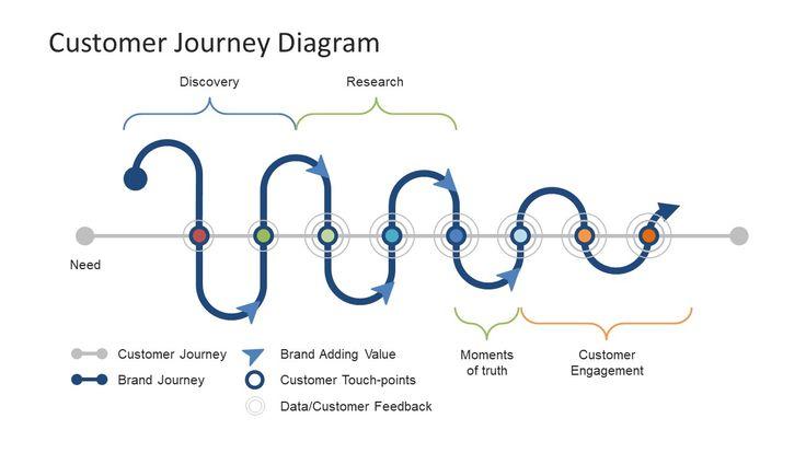 customer journey diagram powerpoint template