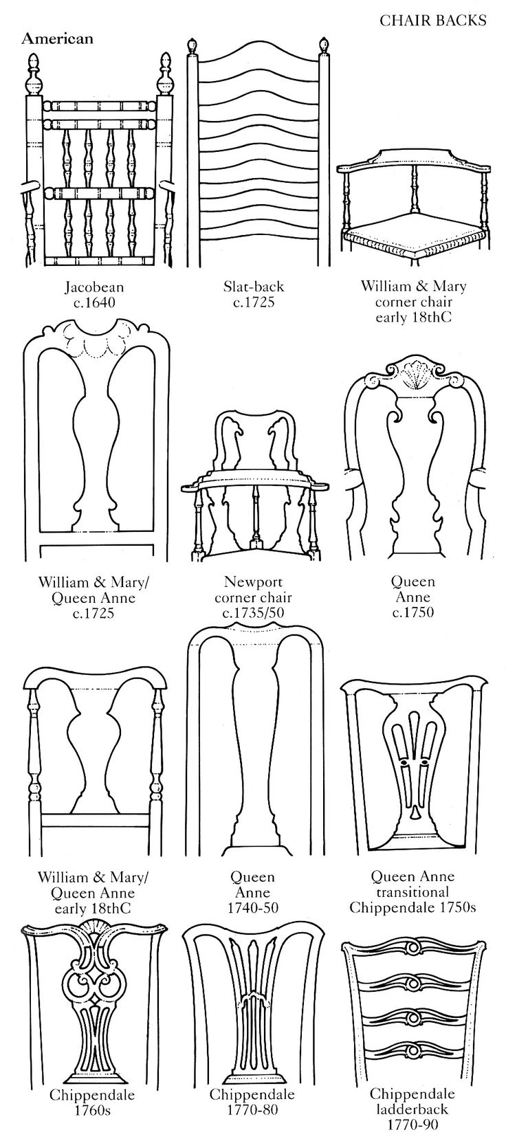 Antique chair parts - Diagram Of American Chair Backs 17th Century To Late 18th Century