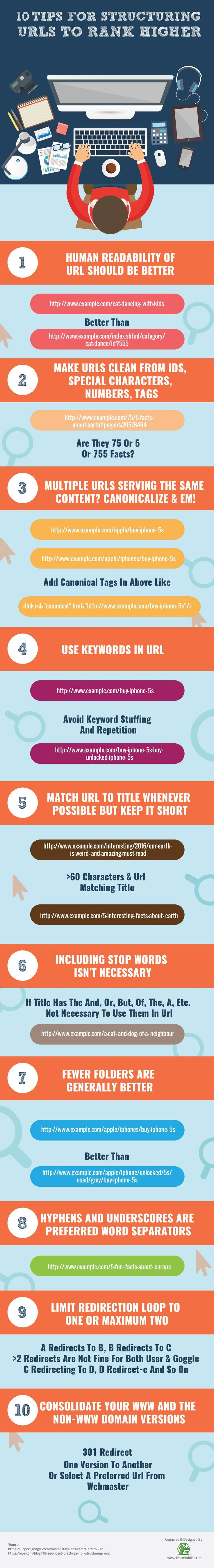 10 Tips for Structuring URLs to Rank Higher - SEO tips