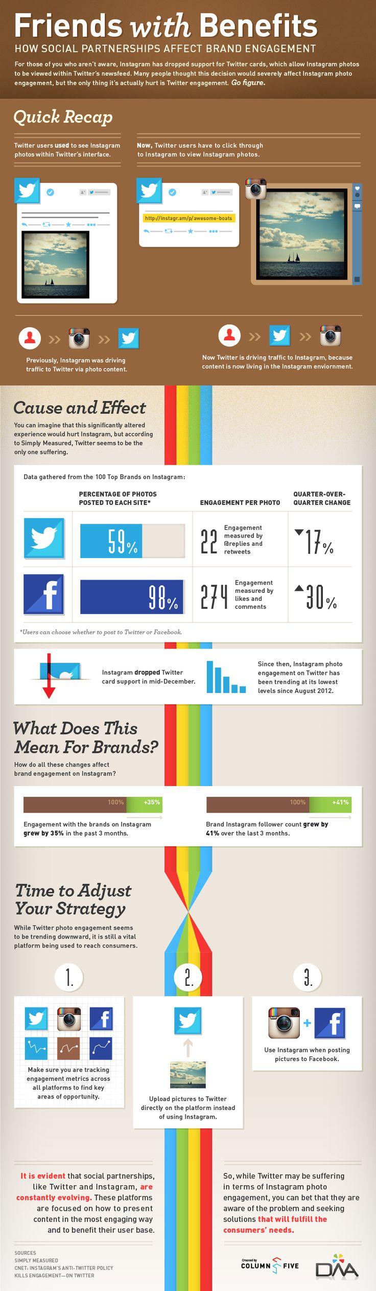 Twitter vs. Instagram: The Showdown in an Infographic. how social partnersips affect brand engagement
