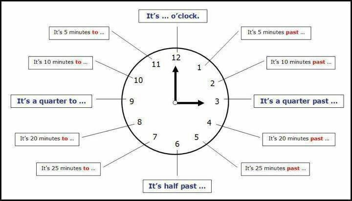 EwR.Vocabulary #English Telling Time: What time is it?