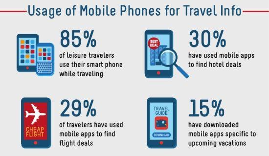 A utilização dos celulares na busca de informações sobre viagens - seja para encontrar opções de voos, lazer, hotéis ou para download de aplicativos relativos à viagens  #turismo #tourism #smartphones #mobiles #travel #viagem #online #internet #socialmedia #midiassociais #app #travelapp