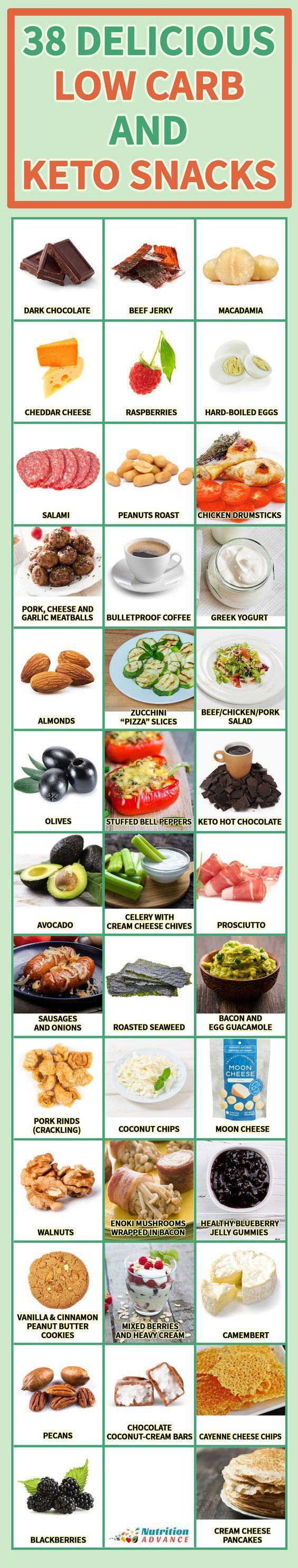 8 Charts That Will Turn You Into a Keto Expert #KetogenicDietMenu