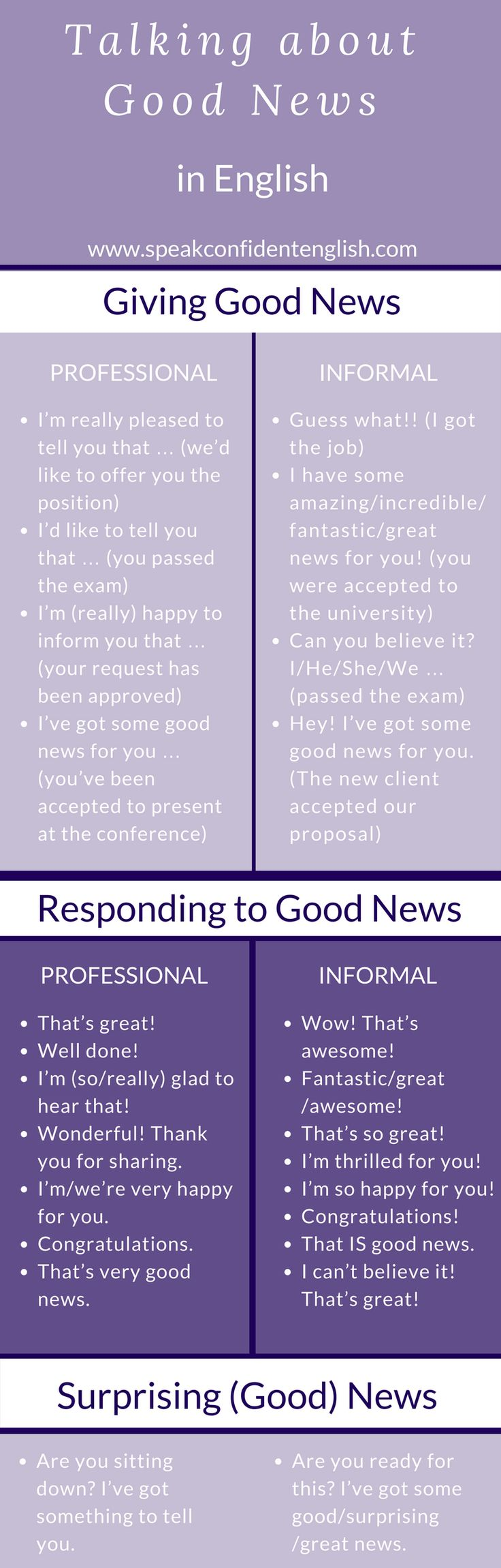 Do you have some good news to share in English? Use these expressions to sound more natural. Visit the lesson and be sure to watch the video for a useful pronunciation tip! http://www.speakconfidentenglish.com/giving-good-news/?utm_campaign=coschedule&utm_source=pinterest&utm_medium=Speak%20Confident%20English%20%7C%20English%20Fluency%20Trainer&utm_content=Giving%20Good%20News%20in%20English