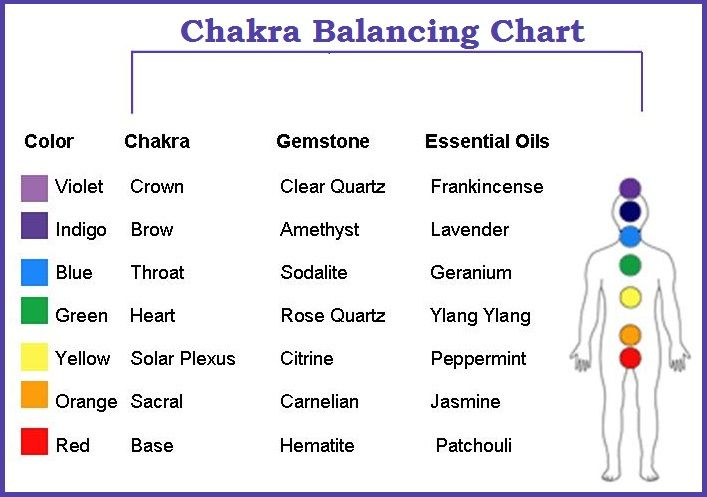 Chakras: Chakra Balancing Chart with Crystals + Essential Oils   #Chakras