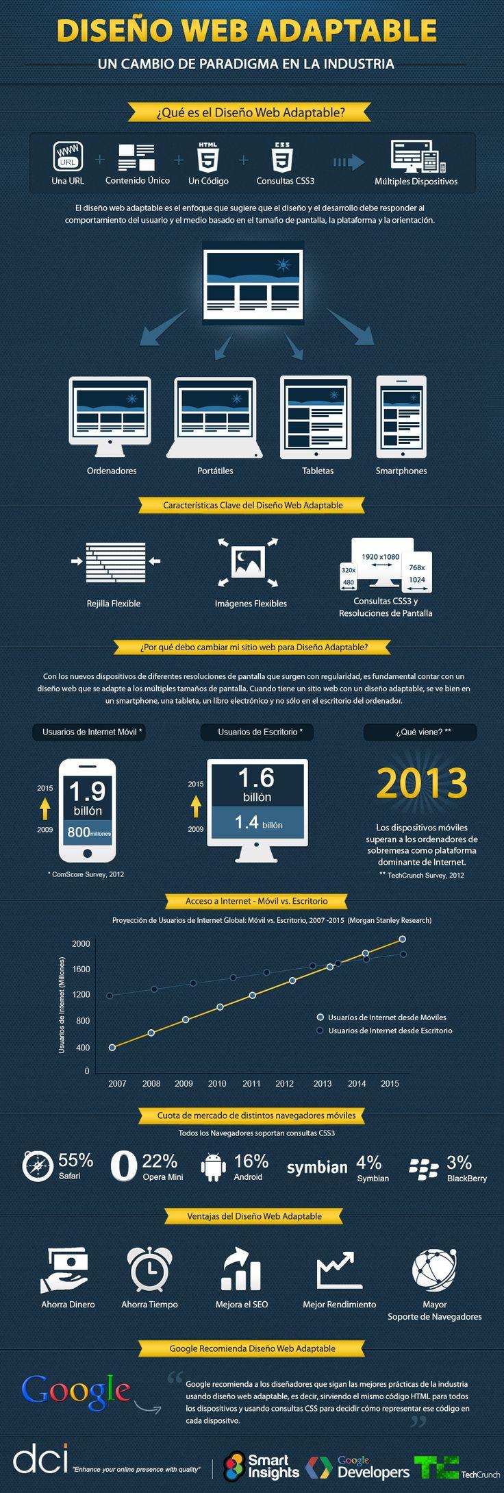 Diseño web adaptable / Responsive web design #infografia