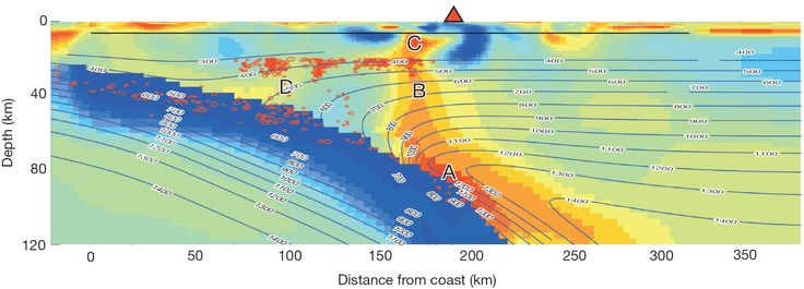 Detailed imaging of Mount Rainier (red triangle) shows subduction zone in glorious detail | Ars Technica  - Seismic+EM section across Cascadia subduction zone: sea water driven off slab, magma rising up.  The colors represent electrical resistivity, with red being low. Contour lines show temperature in degrees Celsius. Small red circles show the centers of earthquakes.