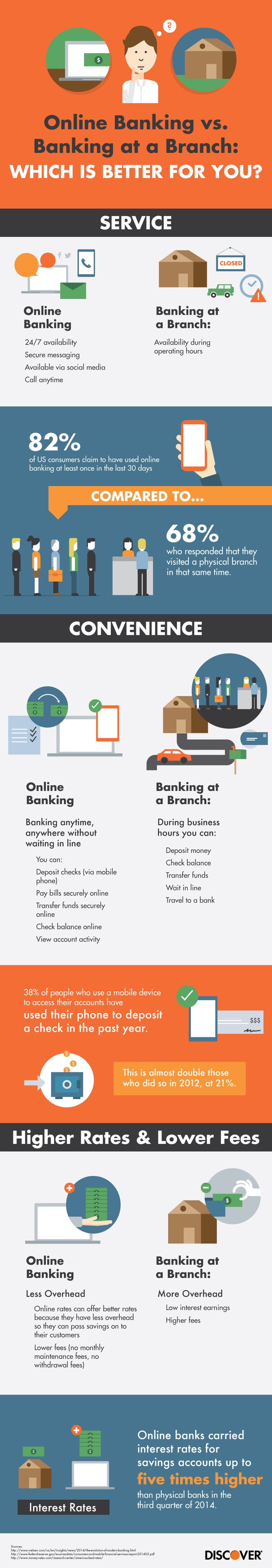 Online Banking vs. Banking at a Branch: Which is Better for You? #infographic #banking #Finance