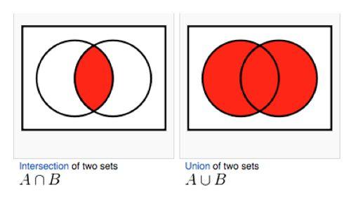 venn diagrams search and google on pinterest : venn diagram union - findchart.co