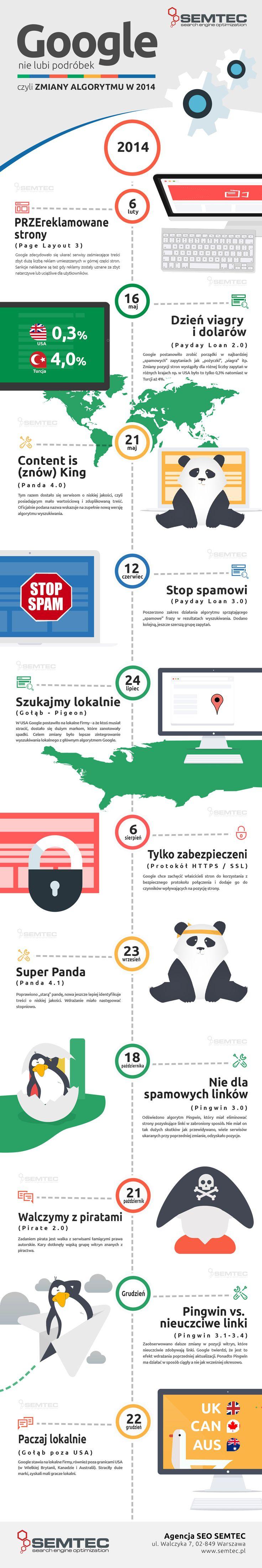 Podsumowanie najważniejszych zmian w algorytmie #Google w 2014 r.  #infografika #googlealgorithm #seo