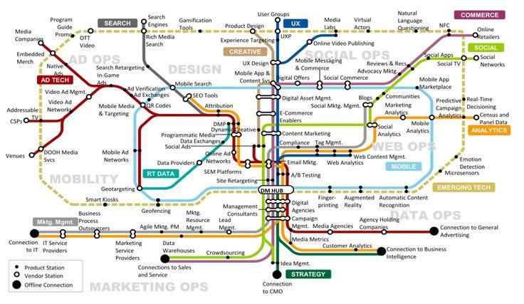 "Gartner stellt ""Digital Marketing Transit Map"" vor: Fahrplan fürs Online-Marketing - internetworld.de"