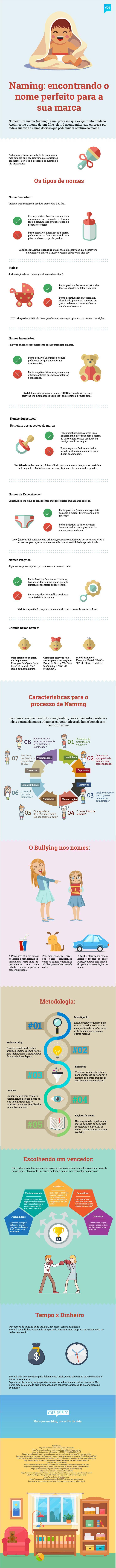 Infográfico com o processo de Naming, o passo a passo para encontrar o nome ideal da sua marca e garantir seu futuro brilhante.