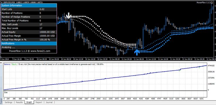 Forex php script