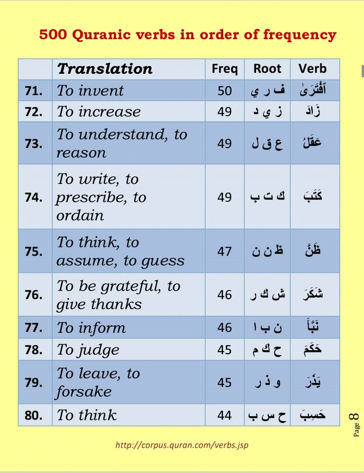 The Most Frequent Words in the Quran: 1 to 10 - YouTube