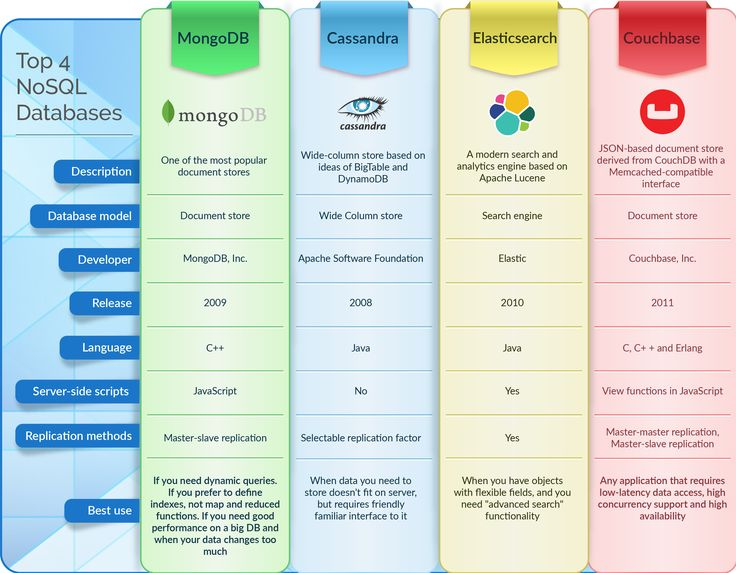 Top 4 NoSQL Databases [Infographic]
