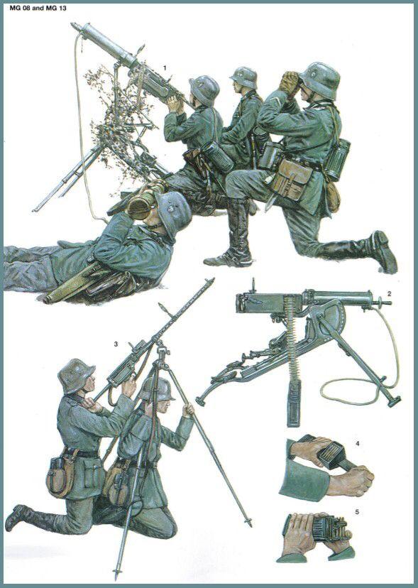 Oben: Maschinengewehr MG-08 - Unten:  Maschinengewehre MG-08 und MG-13 - Seite auf russisch unter http://sho.rtlink.de/LMG_der_Wehrmacht   Waffen, Militär, Maschinengewehr