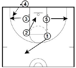 Scroll Down the page to see the plays. This inbounds play can be run against a man to man defense or a zone defense. The same play can be run from 3 different alignments. These are plays run by Tom…Read more →