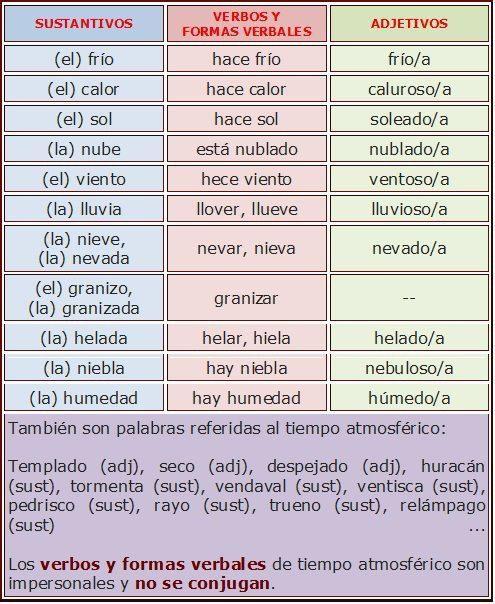 sustantivos adjetivos y verbos para hablar del tiempo