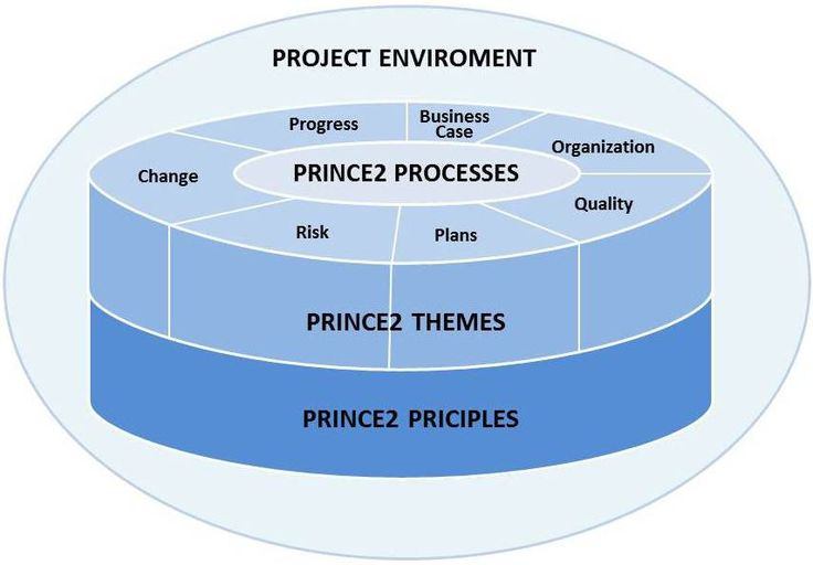 Prince2 project planning templates | PM | Pinterest ...