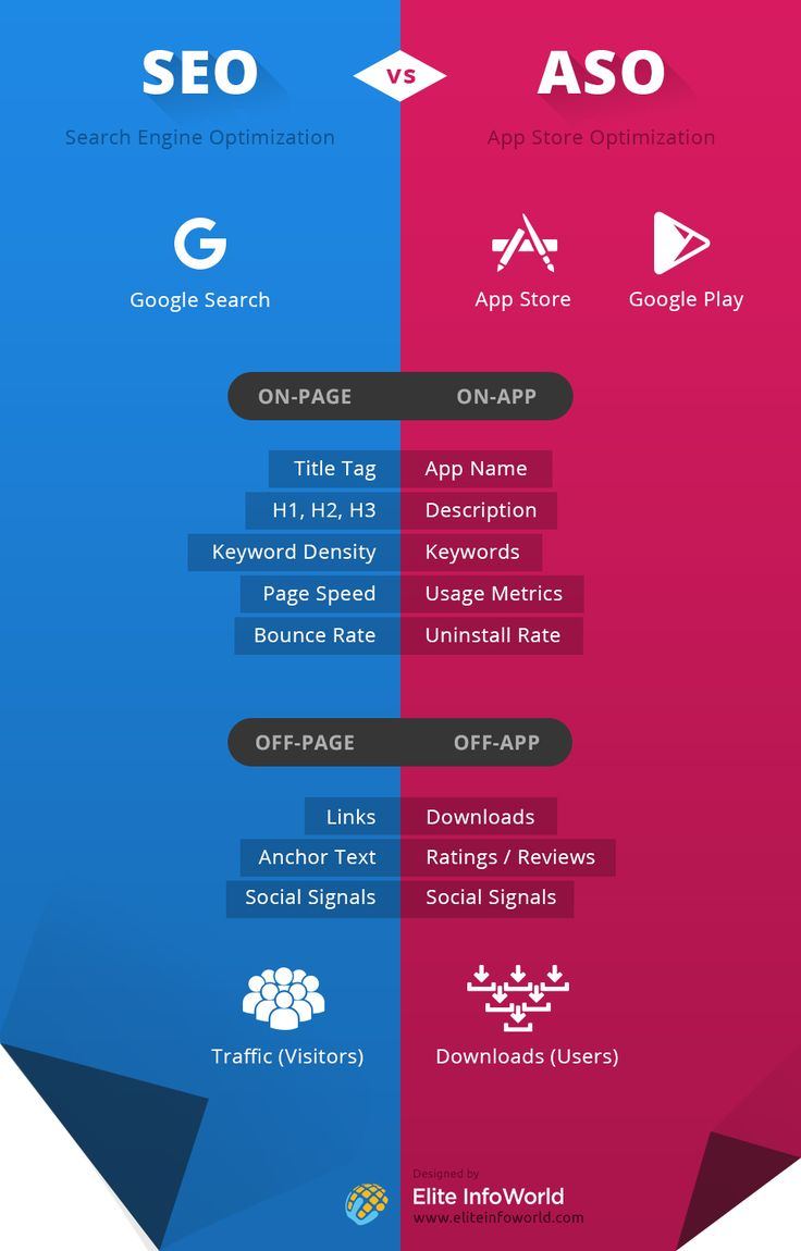 #SEO (Search Engine Optimization) Vs #ASO (App Store Optimization)[INFOGRAPHIC]
