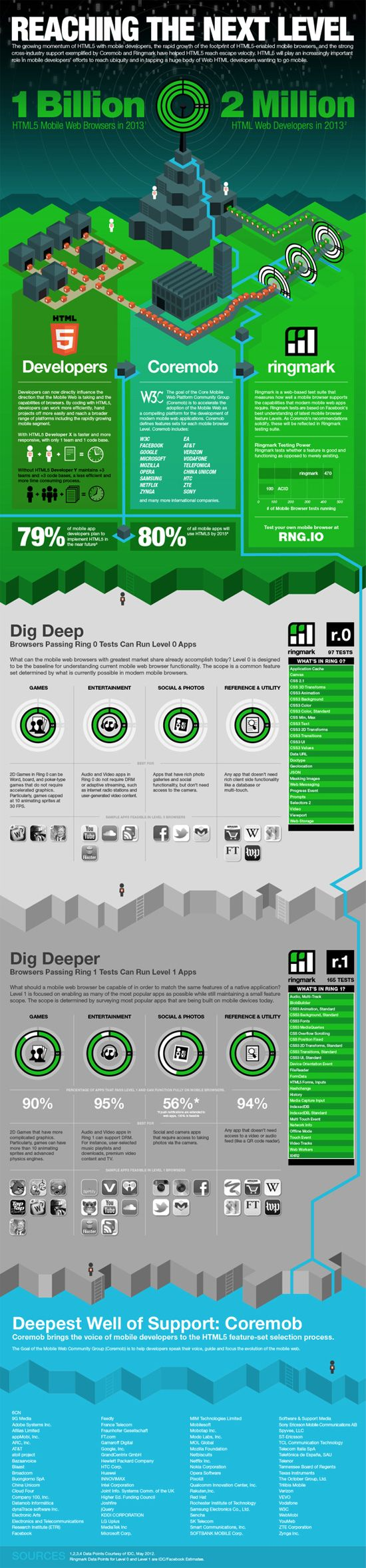 Infographic: Taking HTML5 to the Next Level for Mobile