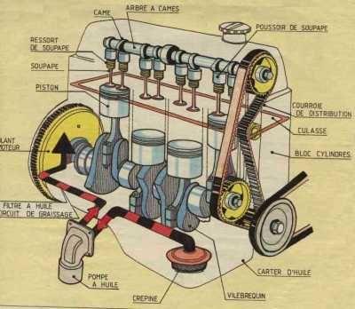 Schema moteur a