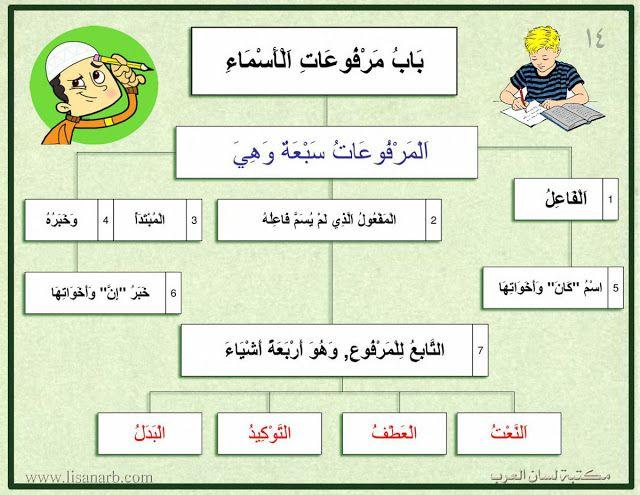 شرح نفحة العرب pdf