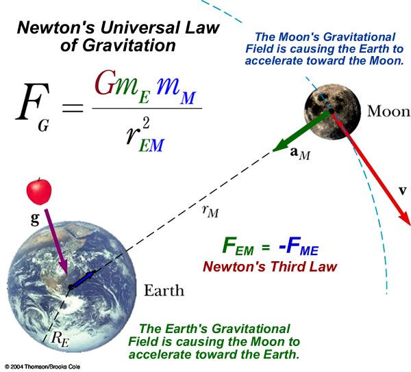 a discussion about the newtons law of universal gravitation Law of gravitation definition, a law stating that any two masses attract each other also called law of universal gravitation see newton's law of gravitation.