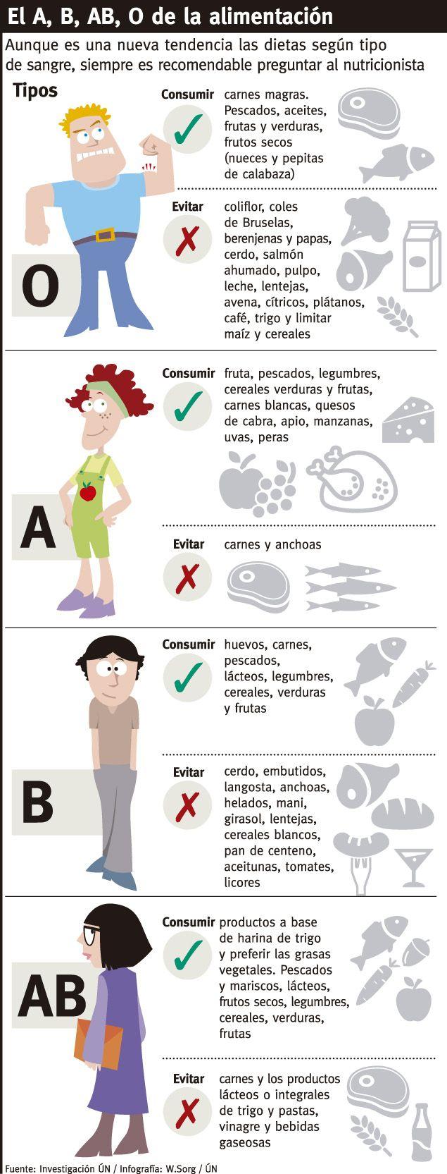 dieta segun el tipo de sangre o positivo