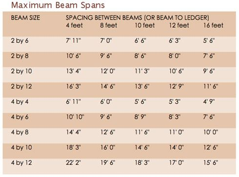 Patio Roof Maximum Beam Amp Rafter Spans Hometips